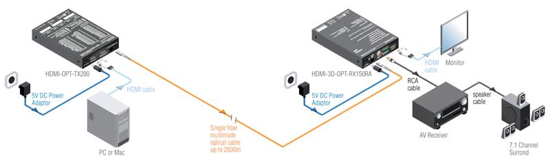 HDMI-3D-OPT-RX150RA
